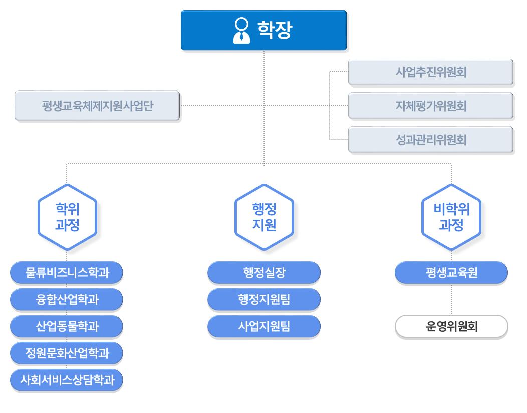 미래융합대학 조직도