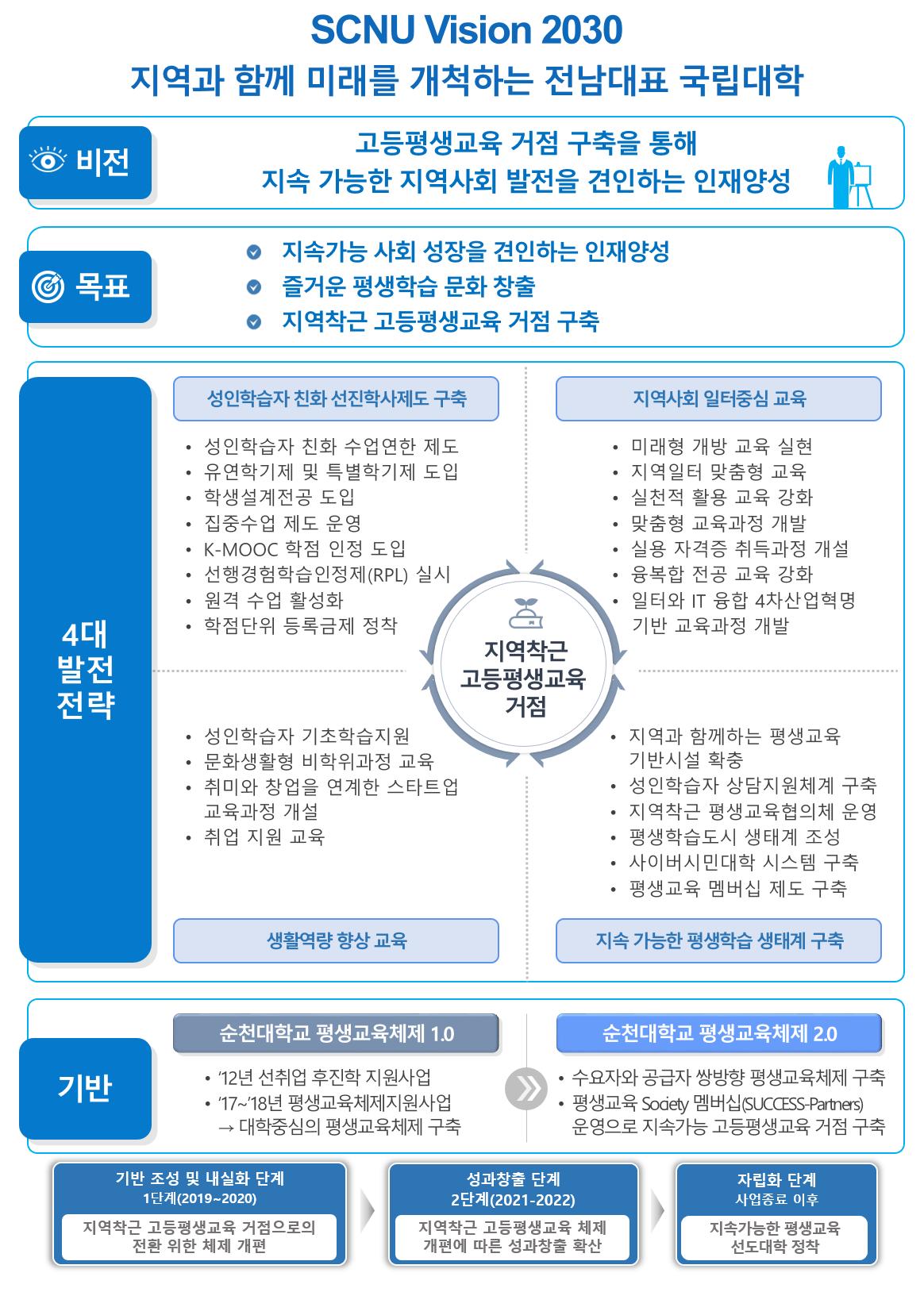 미래융합대학 4대 발전 전략